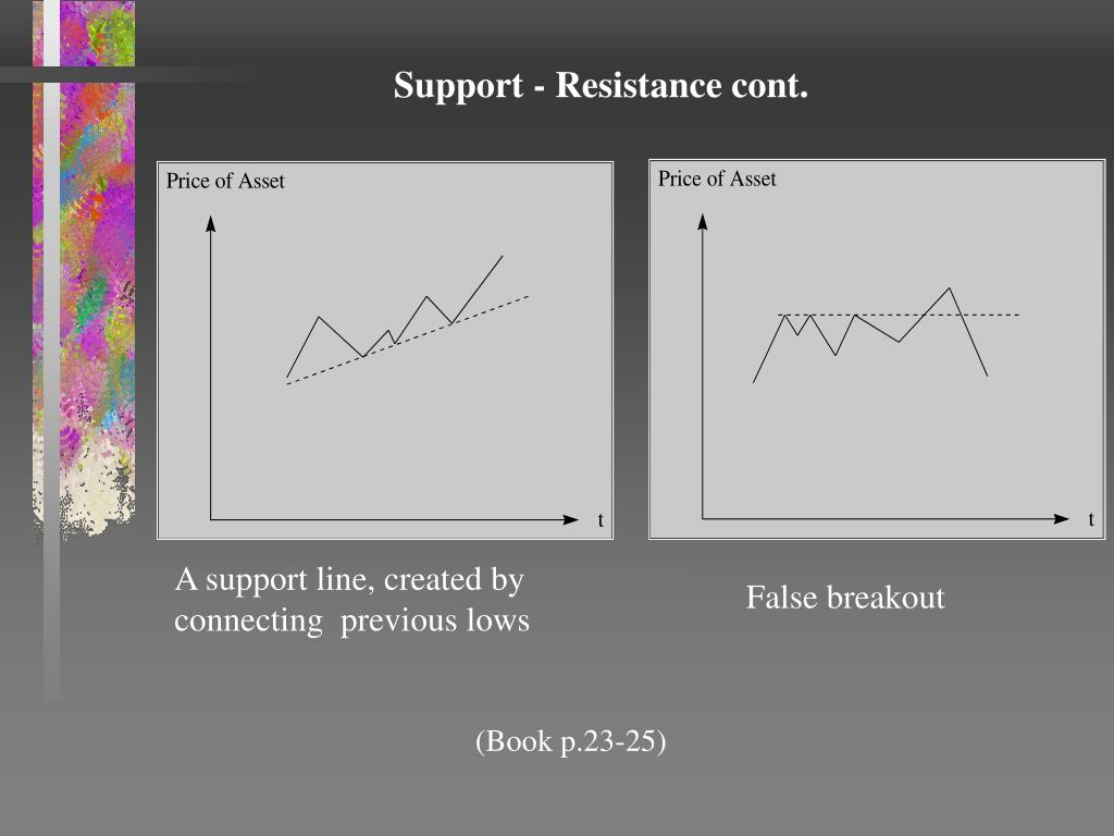 Support - Resistance cont.