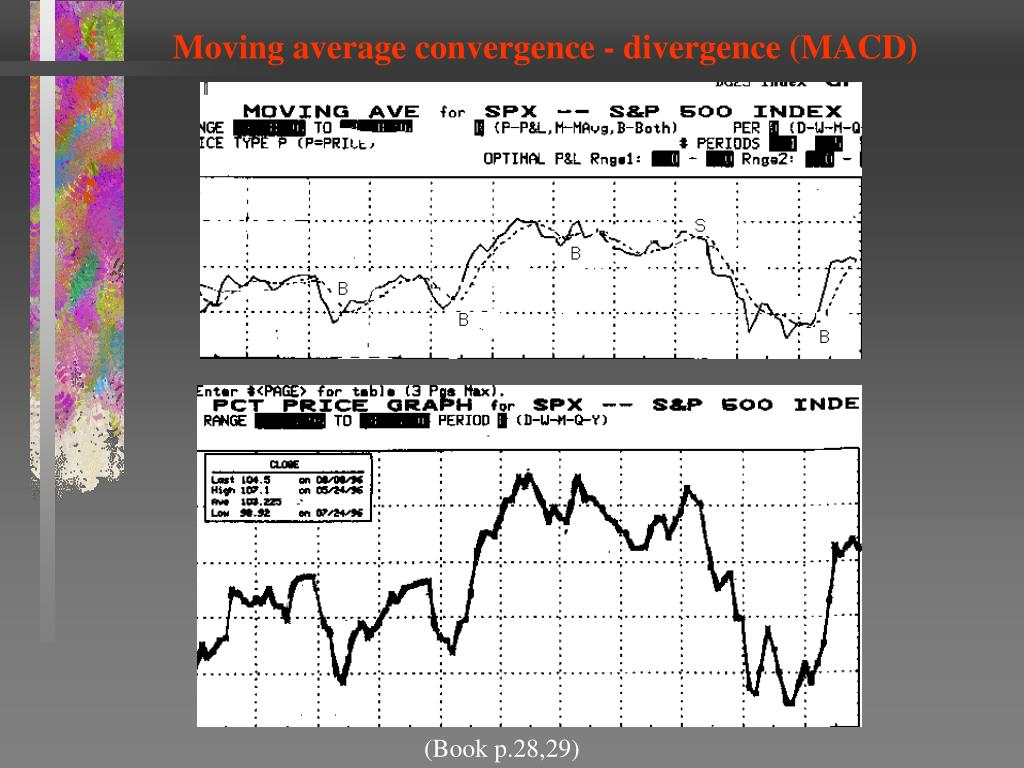Moving average convergence - divergence (MACD)