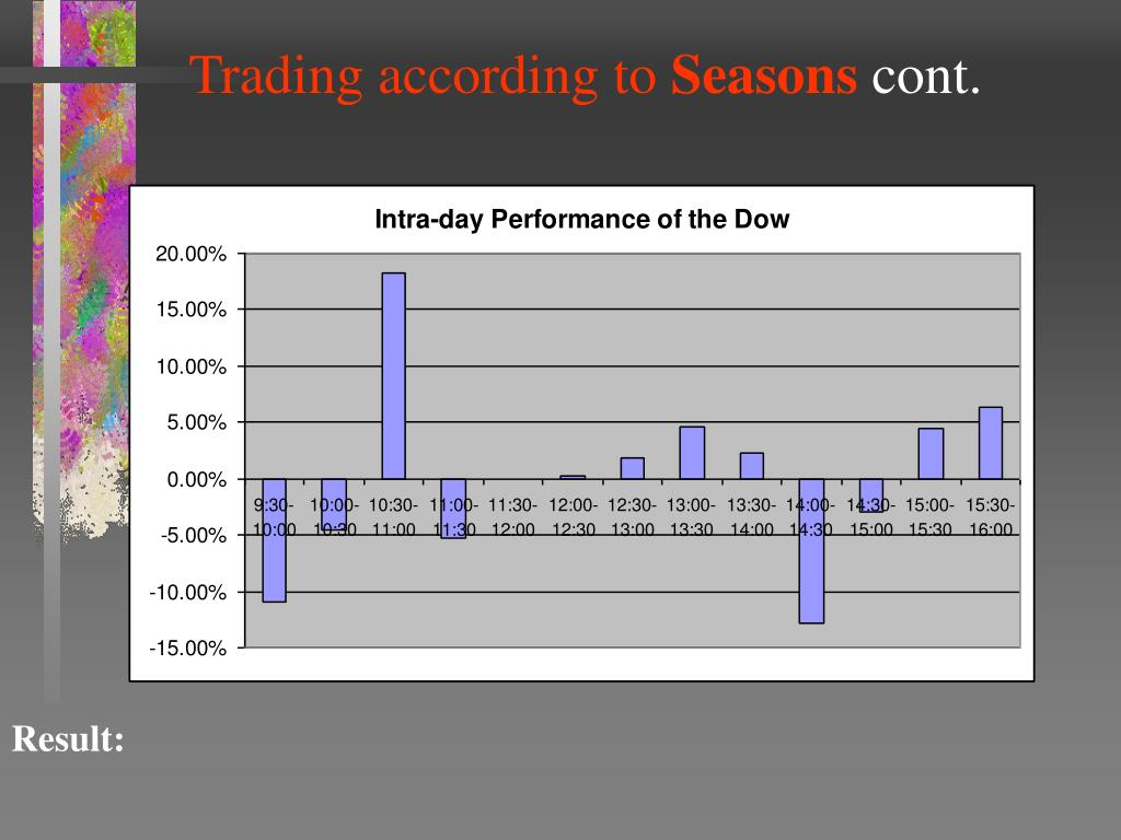 Trading according to