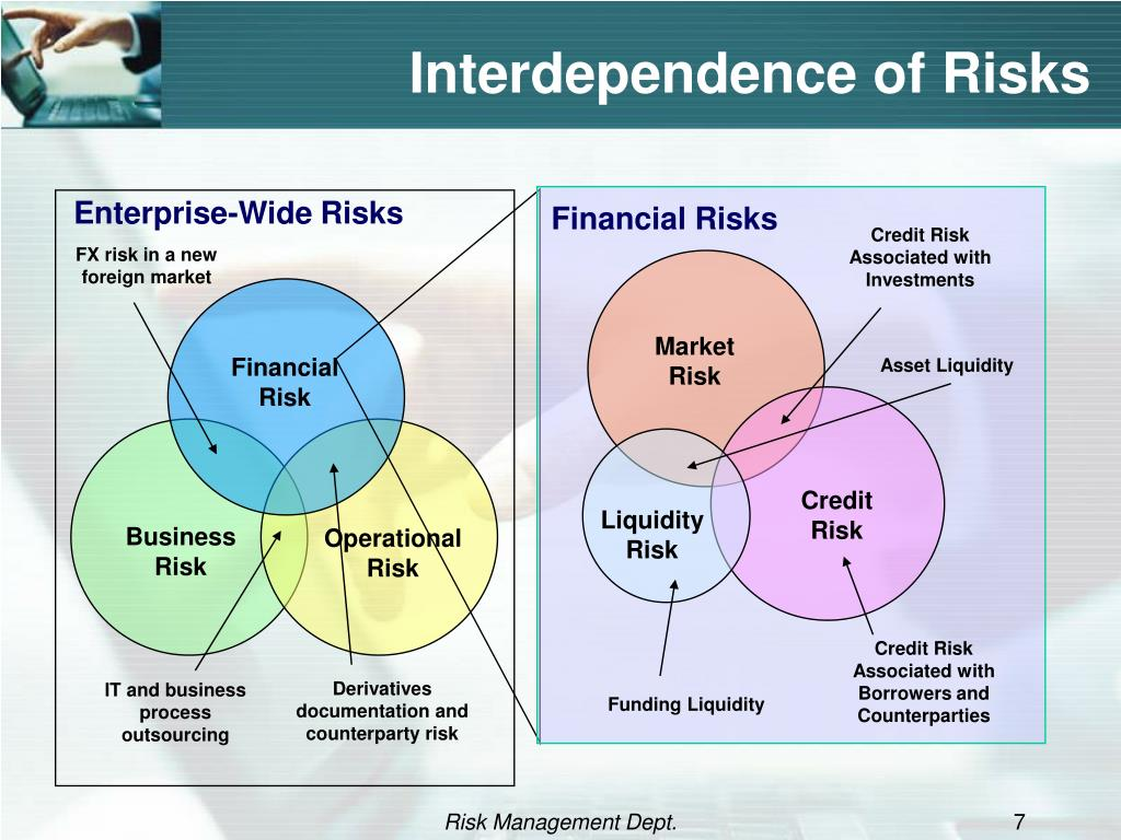Interdependence of Risks