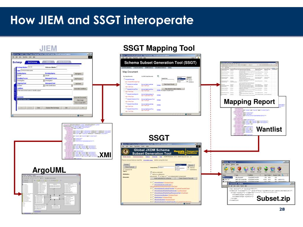 How JIEM and SSGT interoperate