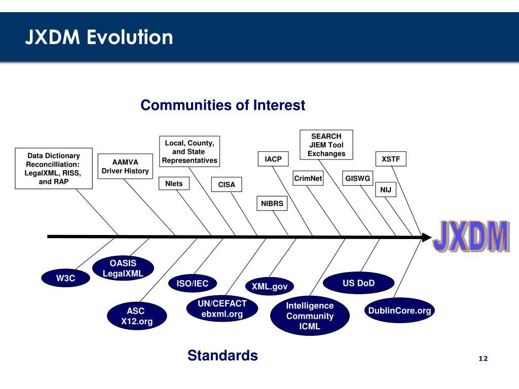 JXDM Evolution