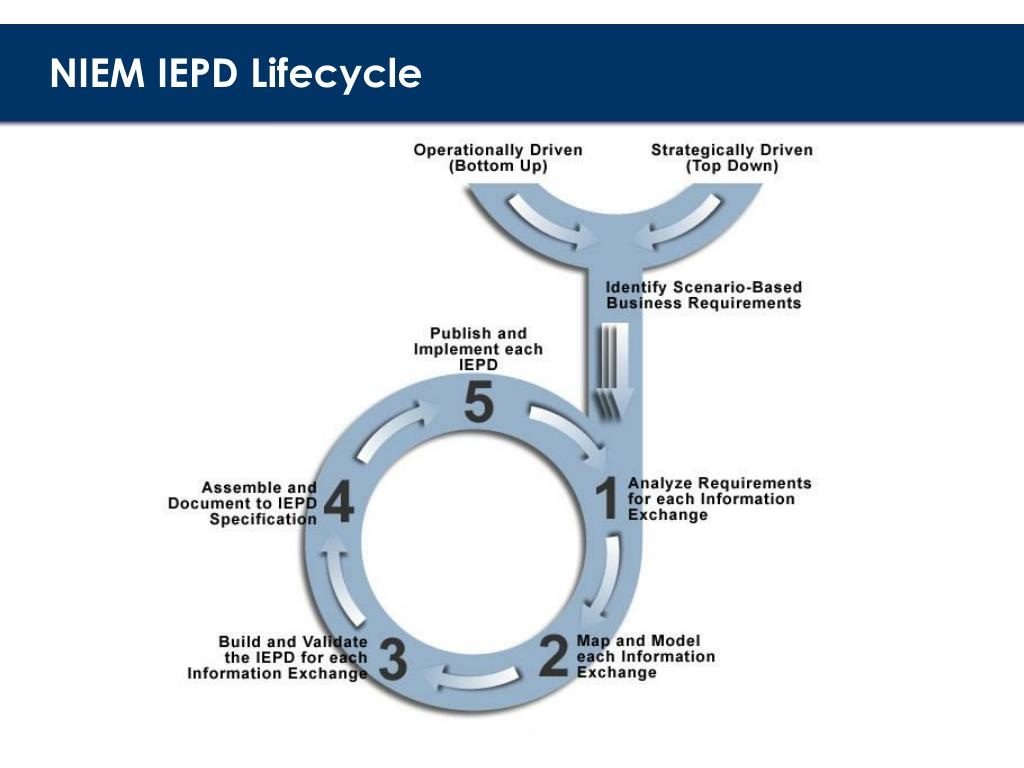 NIEM IEPD Lifecycle