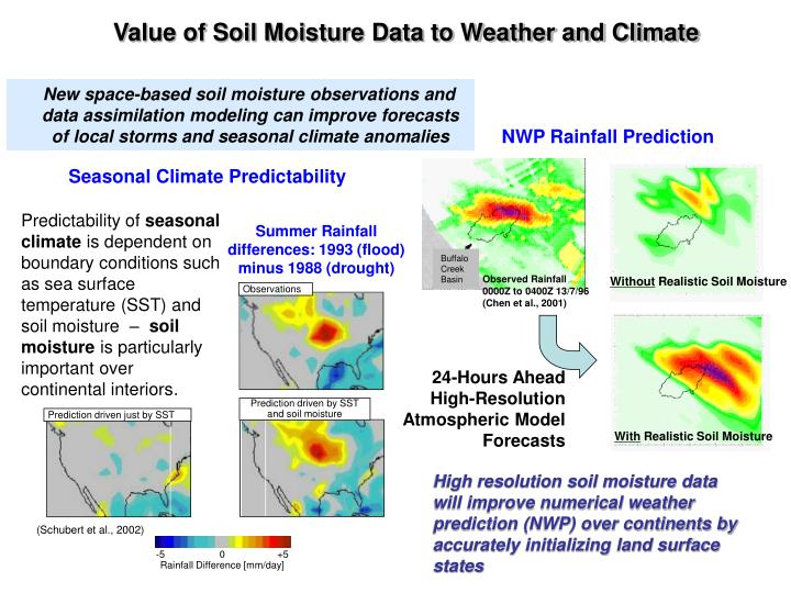 Value of Soil Moisture Data to Weather and Climate
