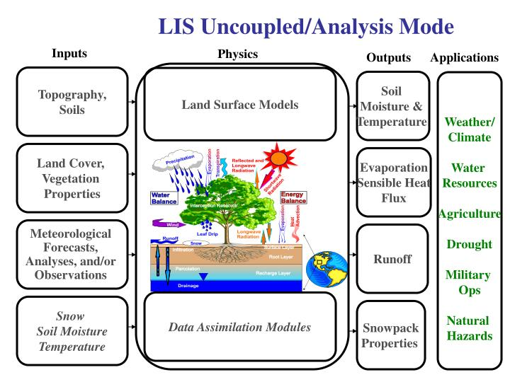 LIS Uncoupled/Analysis Mode