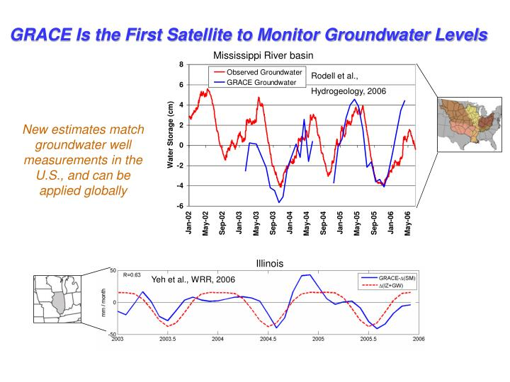 GRACE Is the First Satellite to Monitor Groundwater Levels