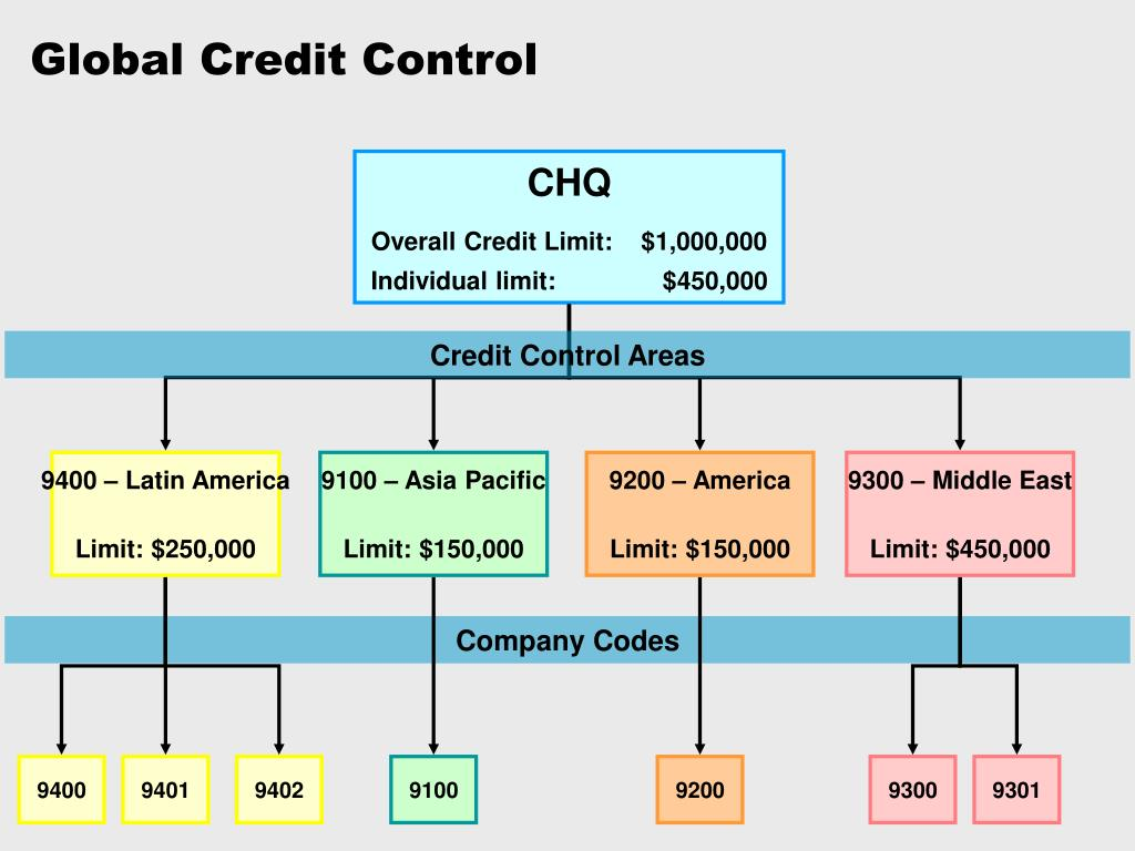 Credit Control Areas