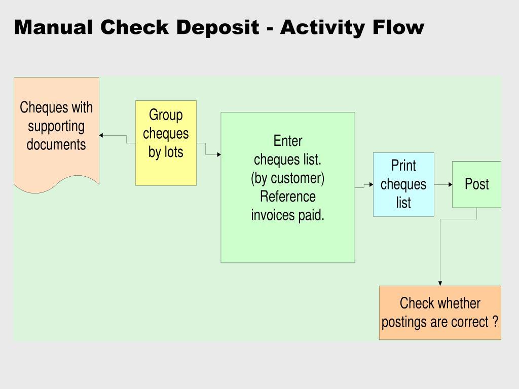 Manual Check Deposit - Activity Flow