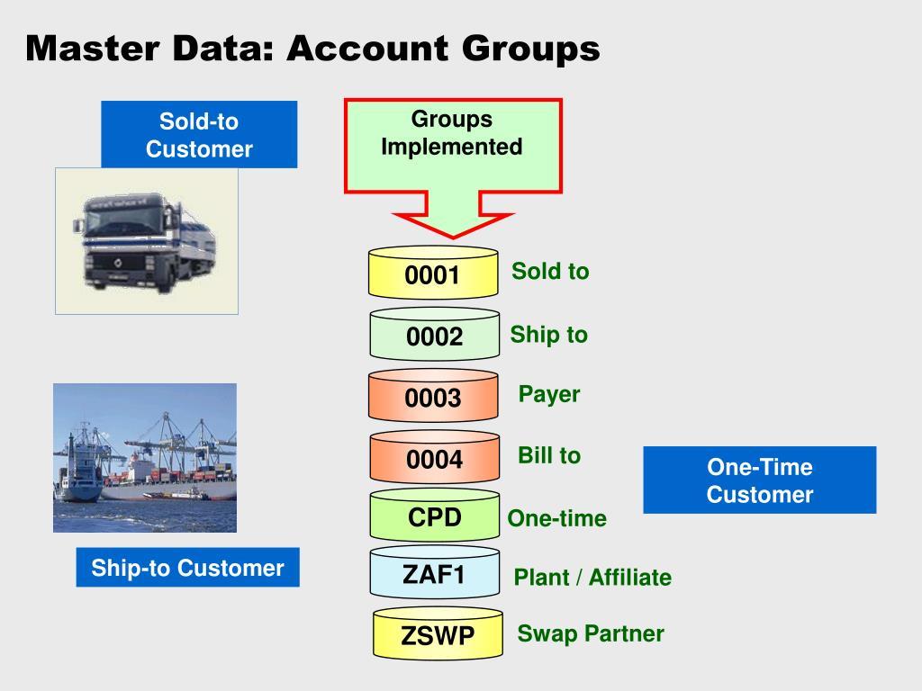Master Data: Account Groups