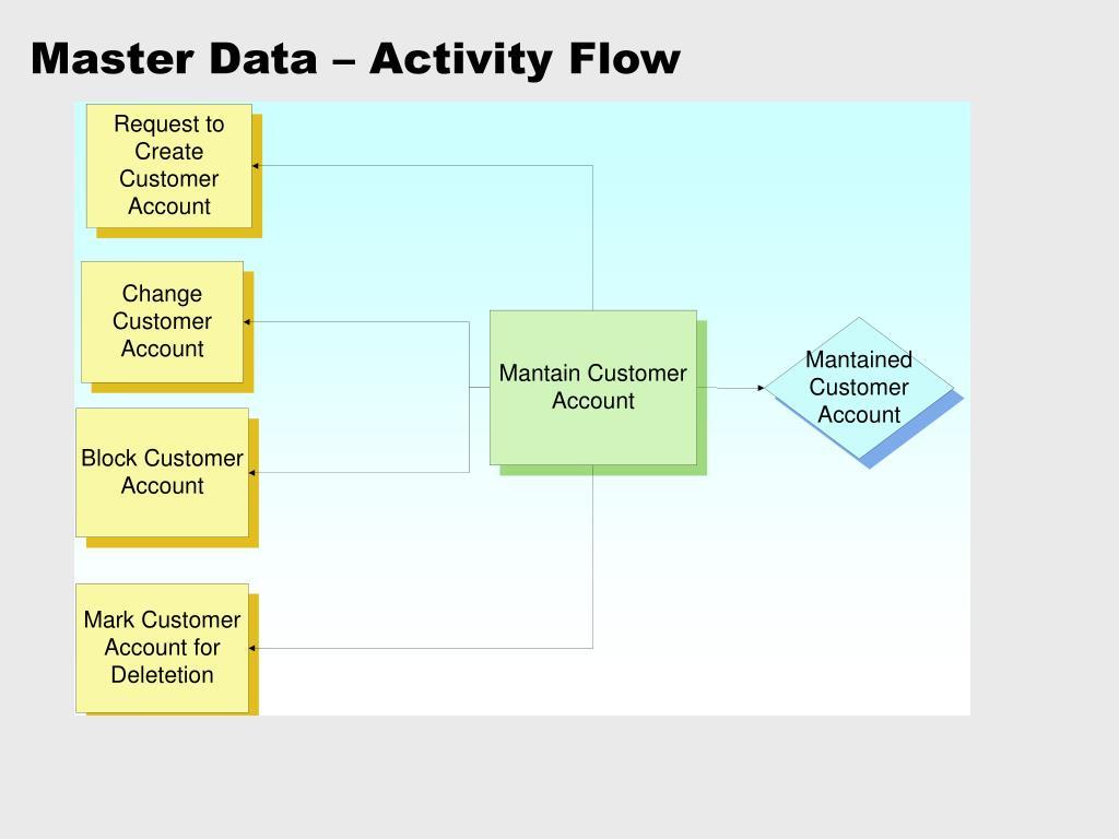 Master Data – Activity Flow
