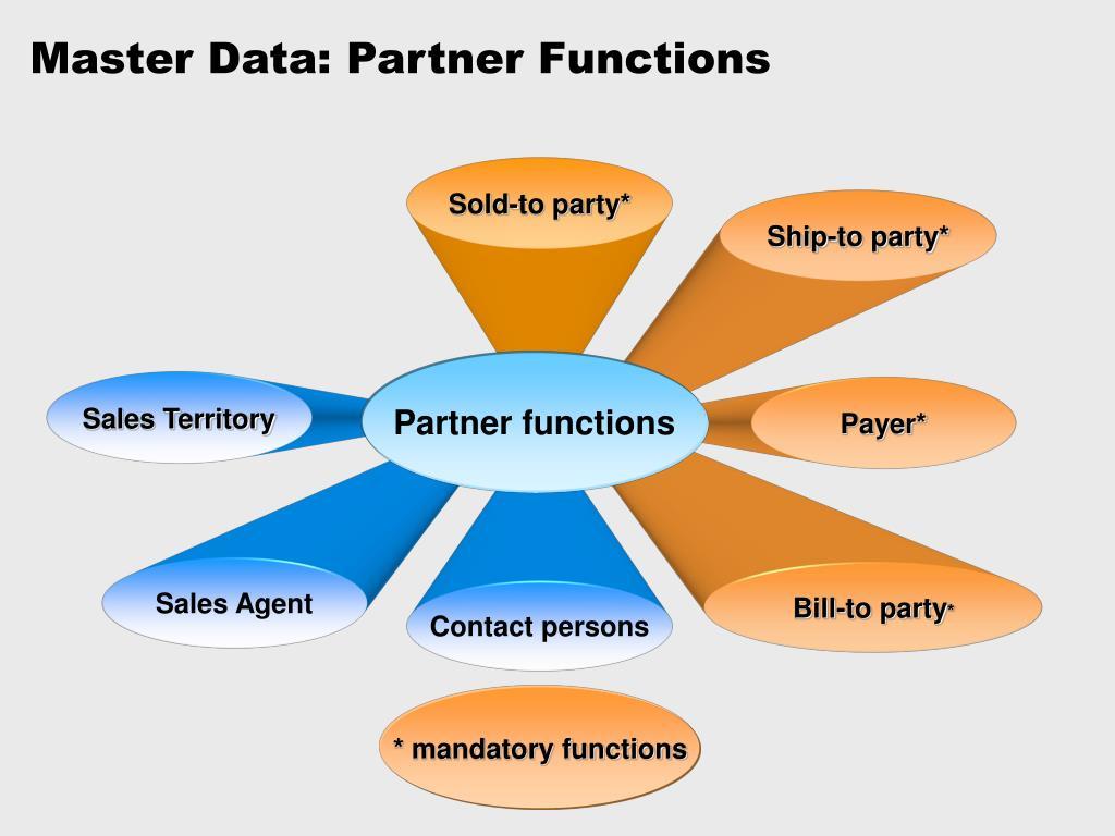 Master Data: