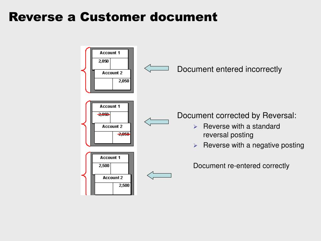 Reverse a Customer document