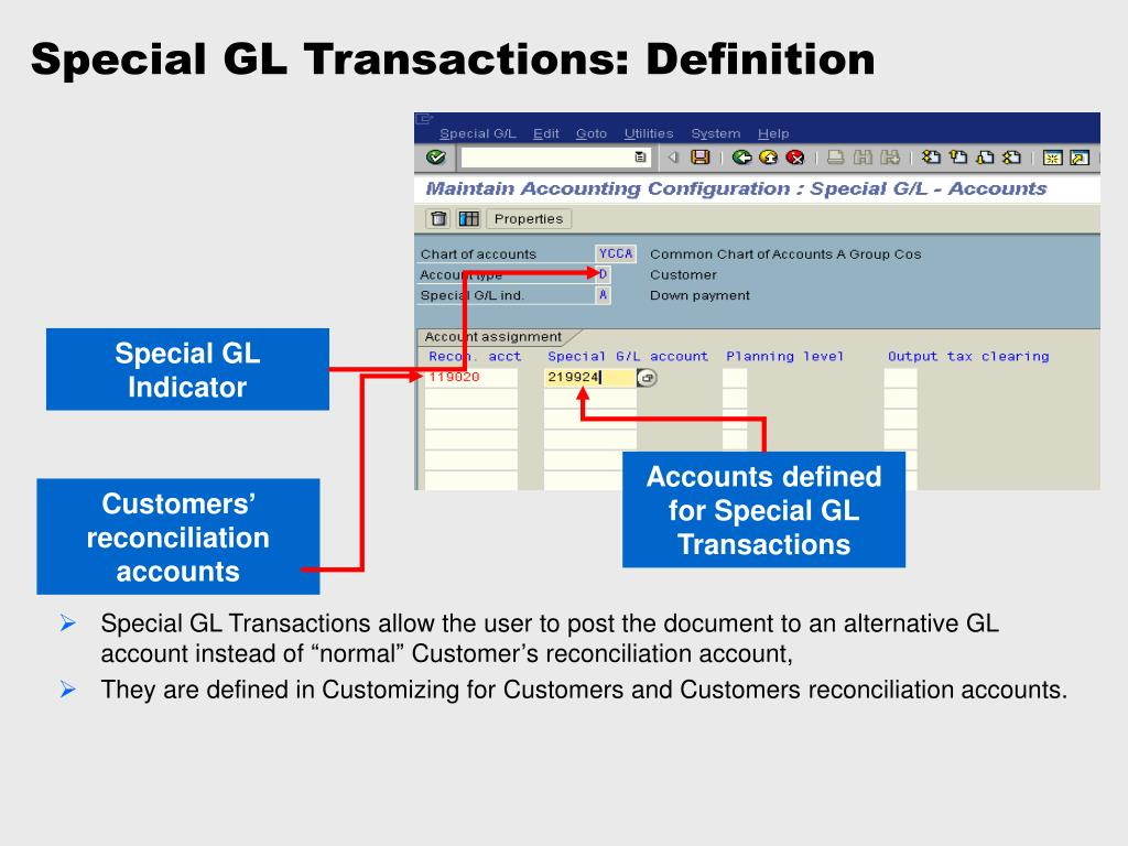 Special GL Transactions: Definition
