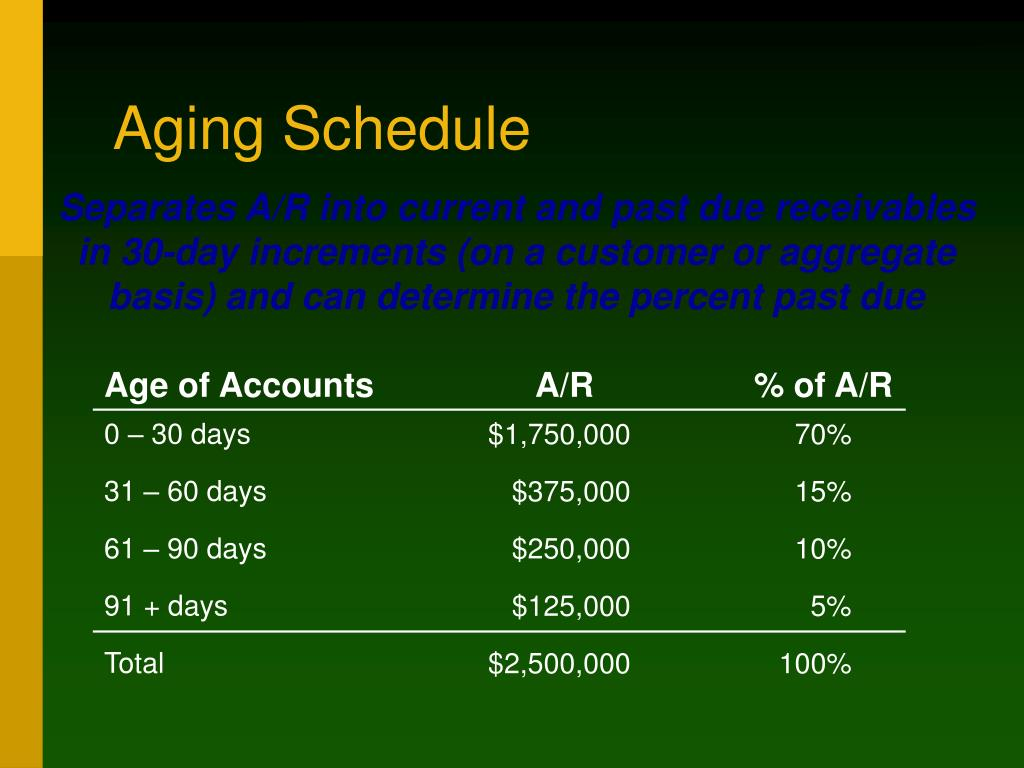 Age of Accounts