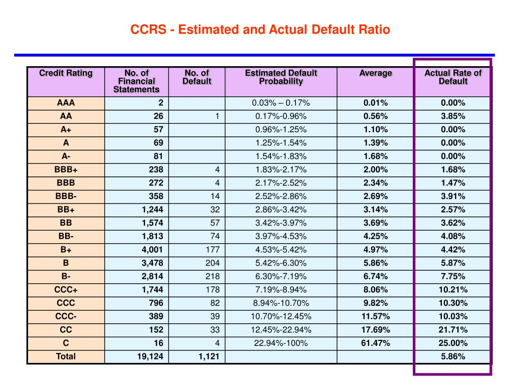 CCRS - Estimated and Actual Default Ratio