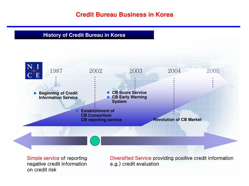 Credit Bureau Business in Korea
