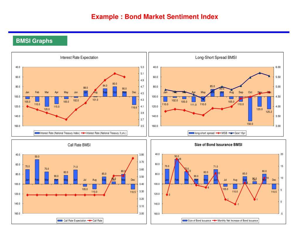 Example : Bond Market Sentiment Index