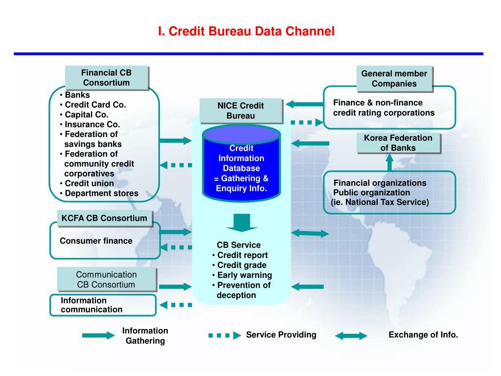Financial CB Consortium