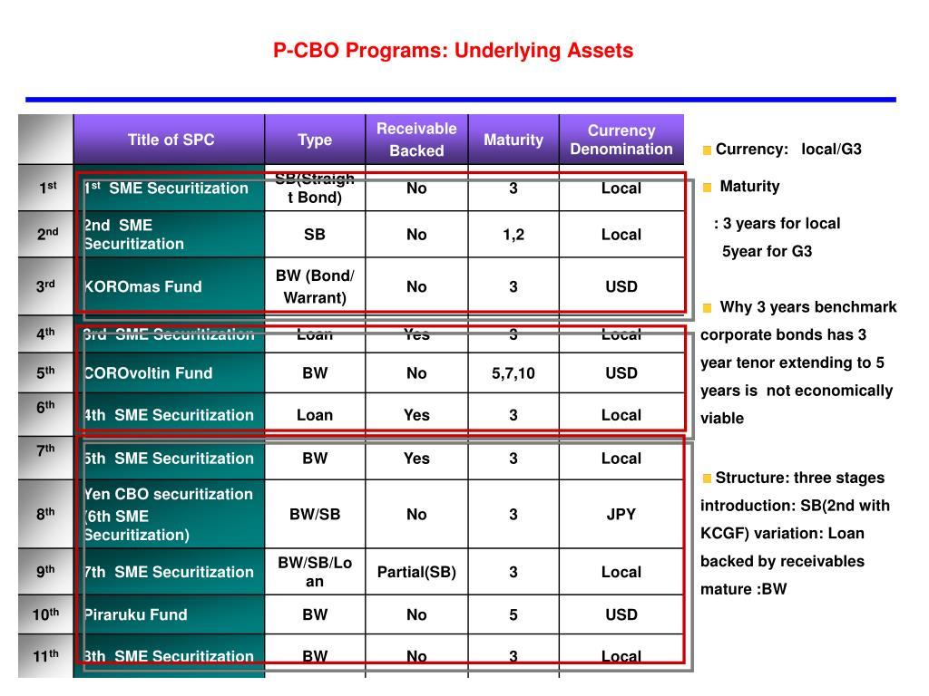 P-CBO Programs: Underlying Assets