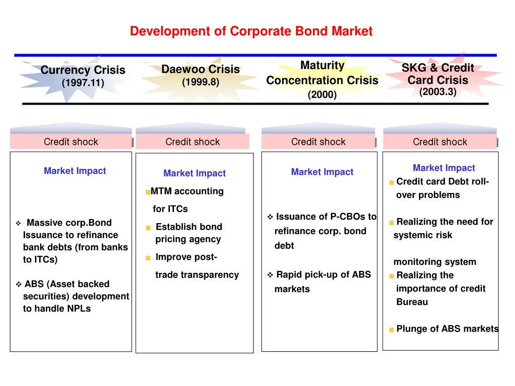 Development of Corporate Bond Market