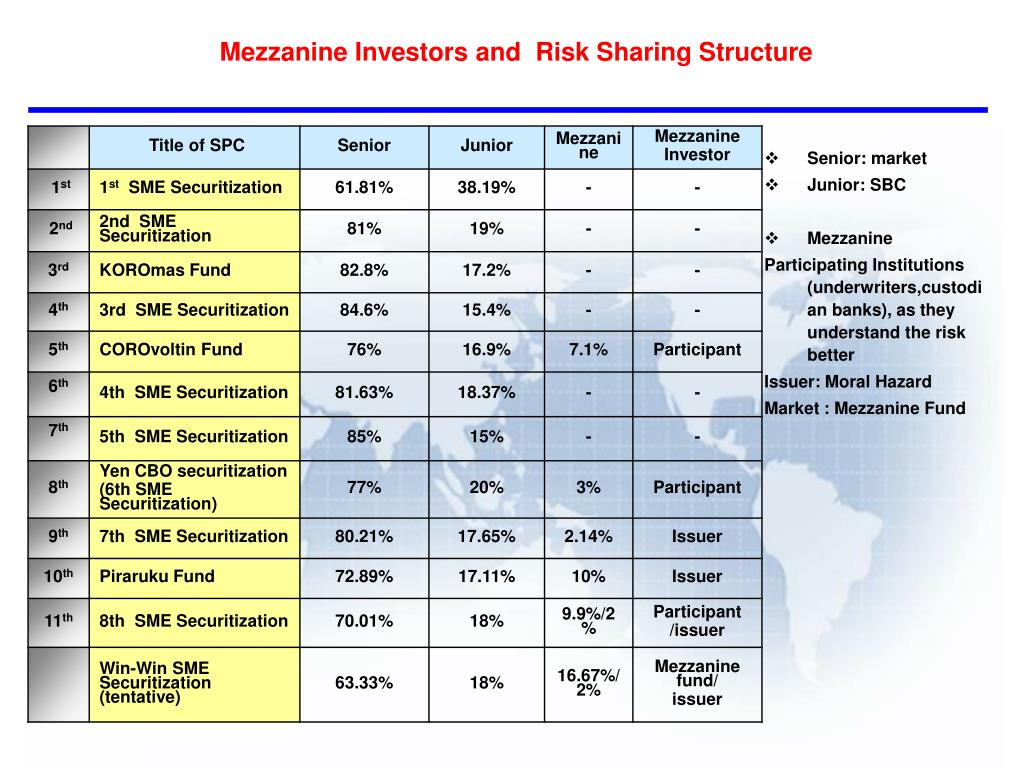 Mezzanine Investors and  Risk Sharing Structure