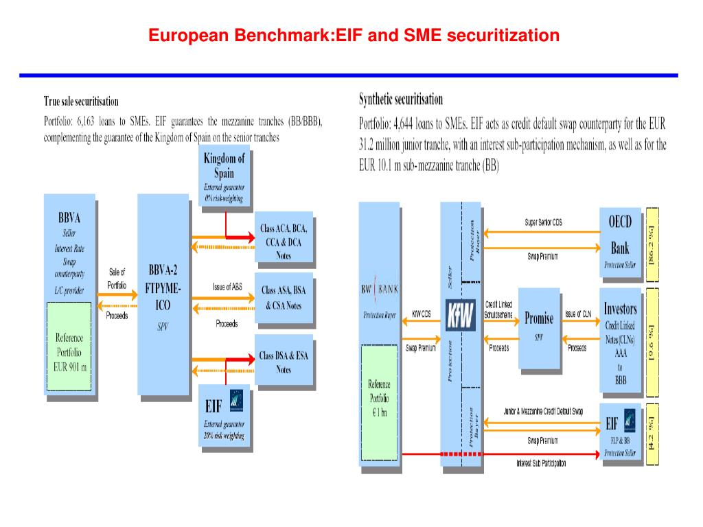 European Benchmark:EIF and SME securitization