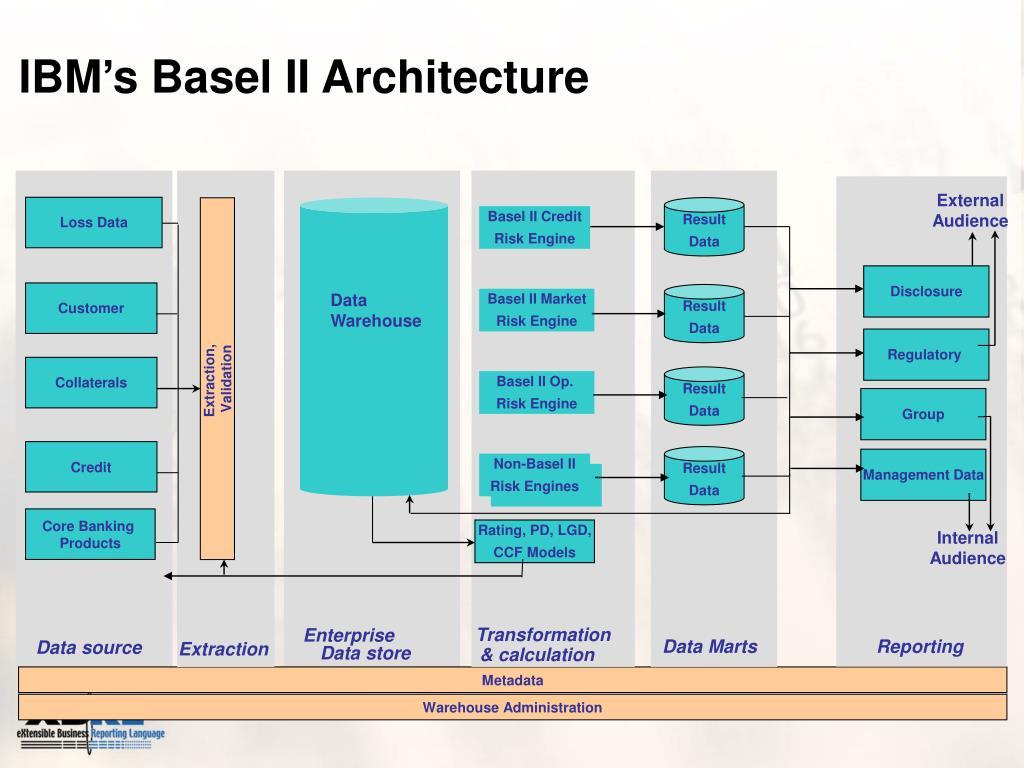 Basel II Credit
