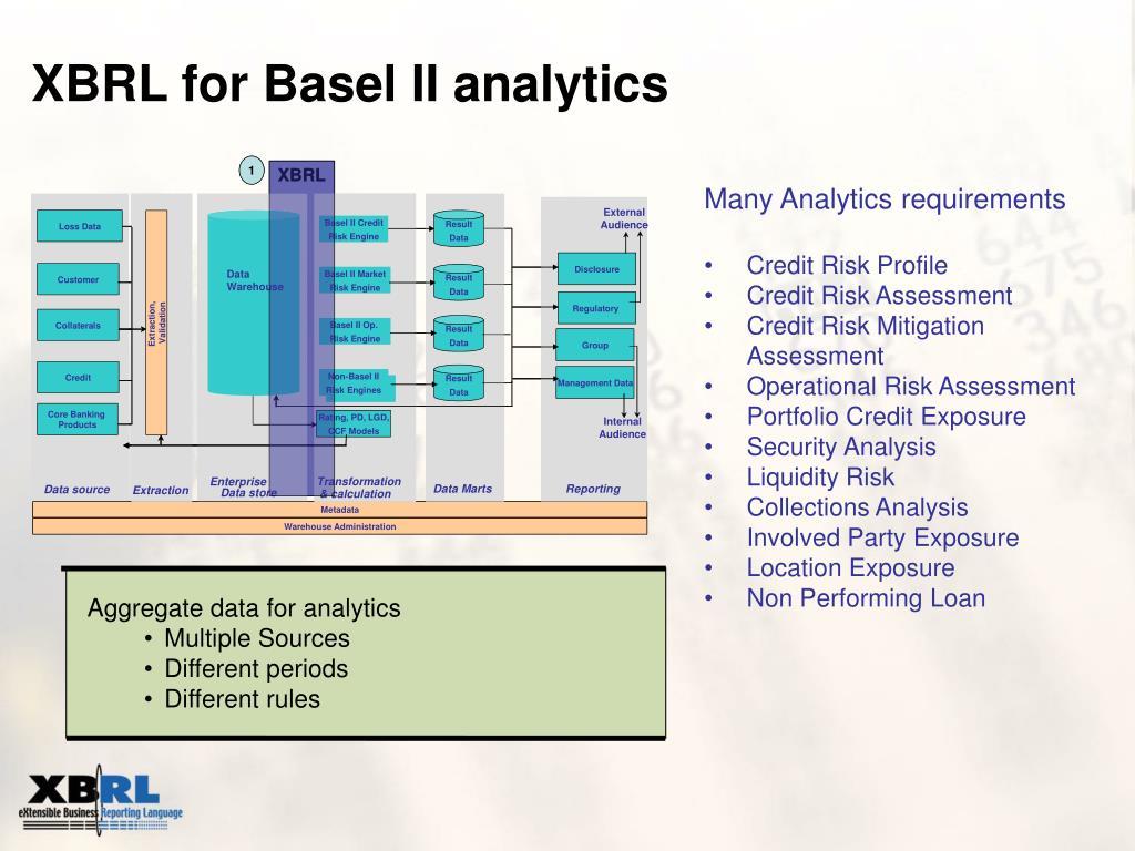 XBRL for Basel II analytics