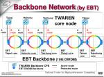 backbone network by ebt19