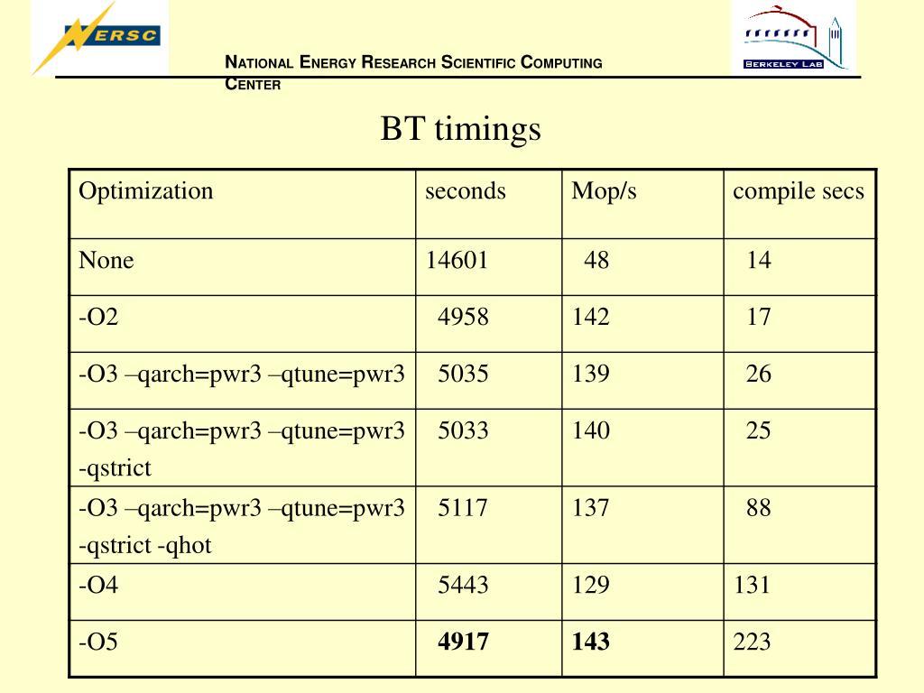 BT timings