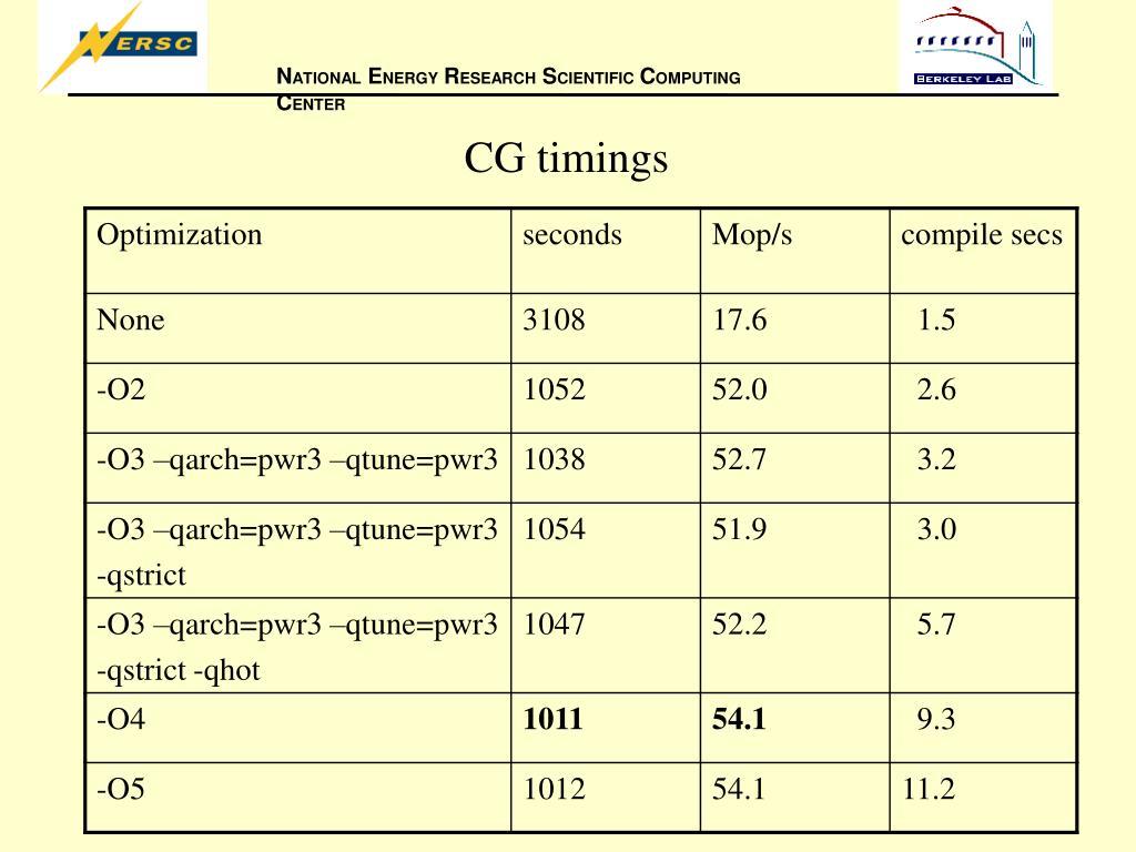 CG timings