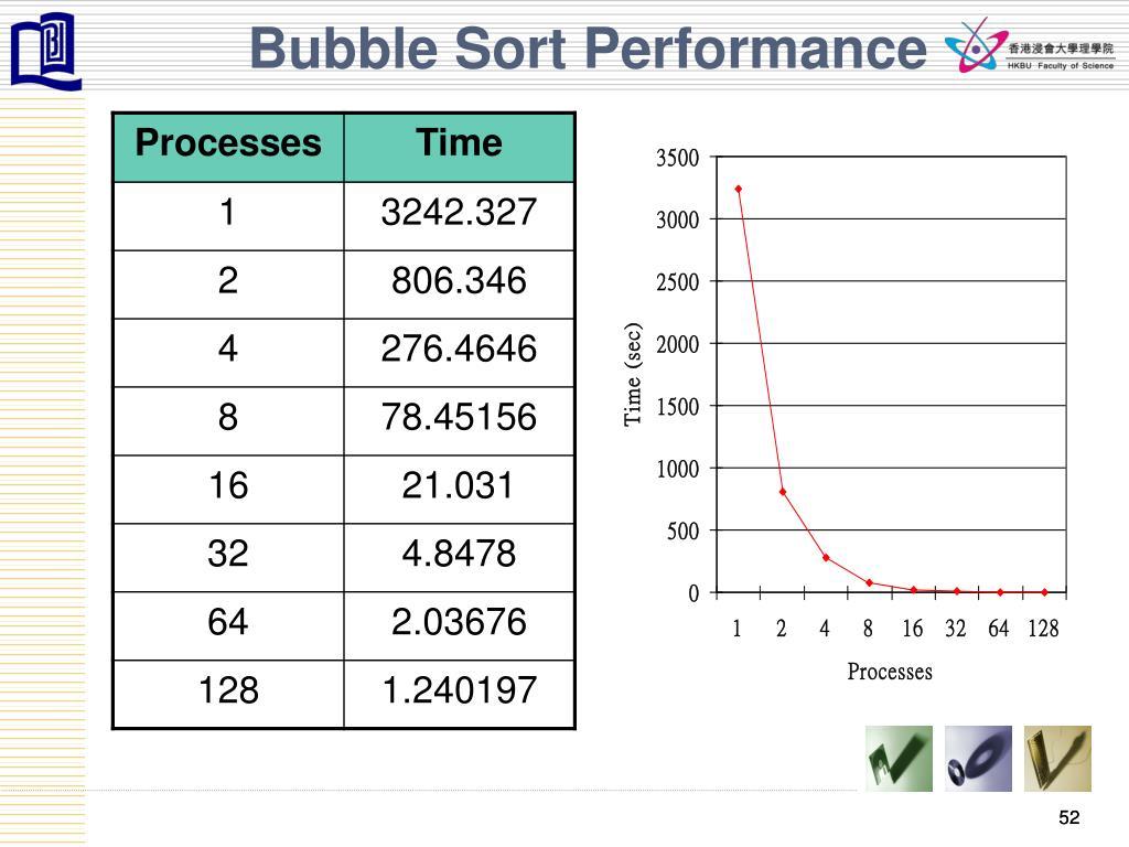 Bubble Sort Performance