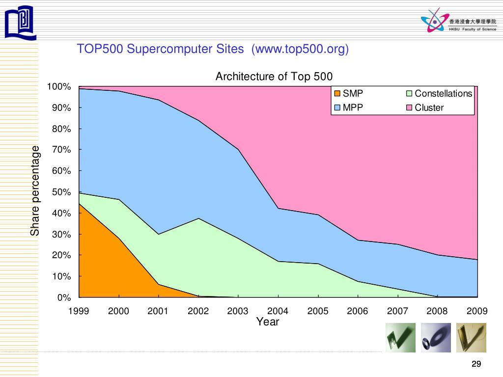 TOP500 Supercomputer Sites  (www.top500.org)