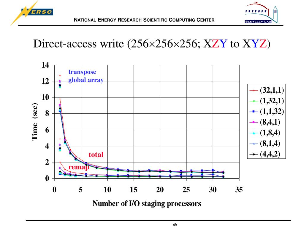 Direct-access write (256
