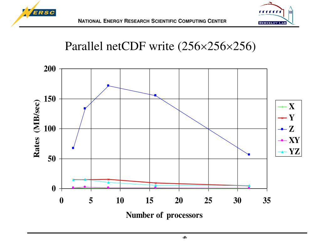 Parallel netCDF write (256