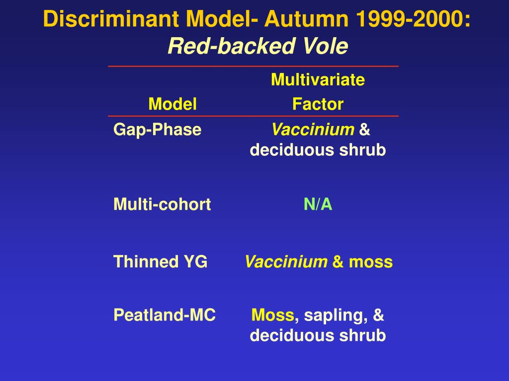 Discriminant Model- Autumn 1999-2000: