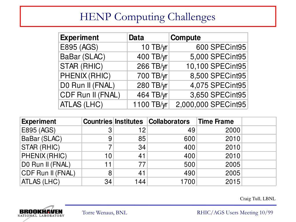 HENP Computing Challenges