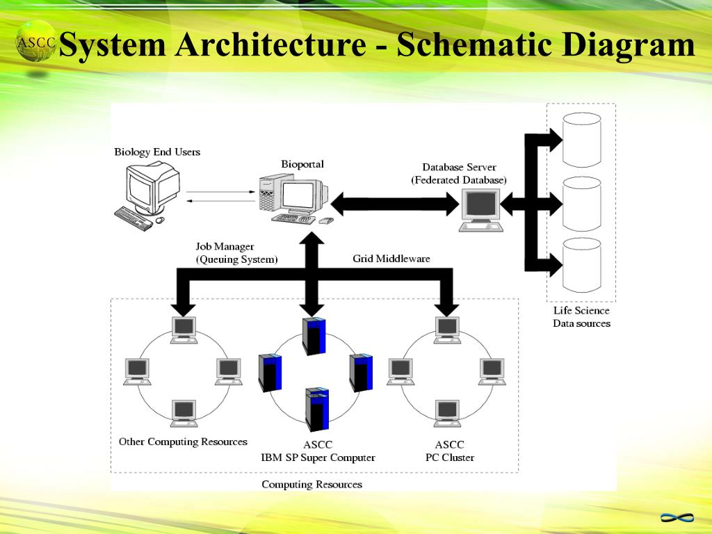 System Architecture - Schematic Diagram