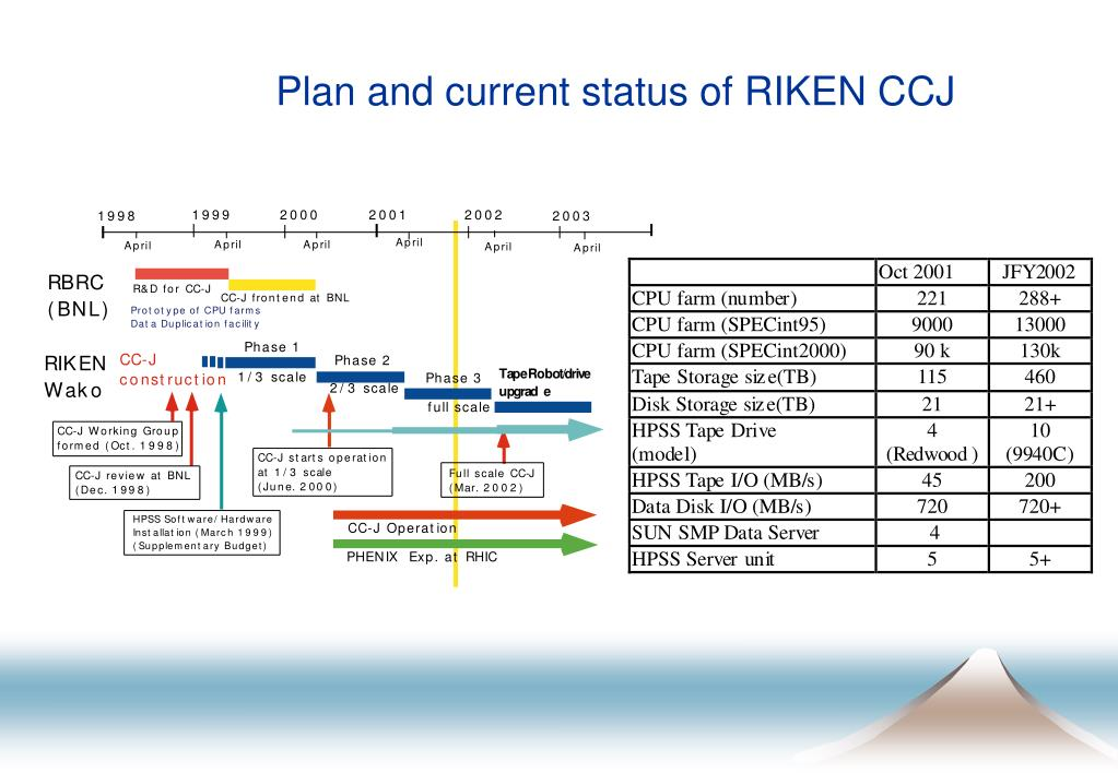 Plan and current status of RIKEN CCJ