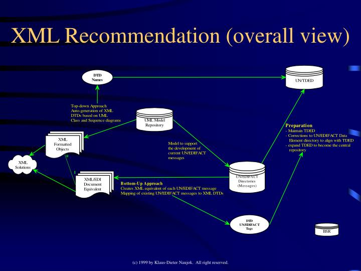 XML Recommendation (overall view)