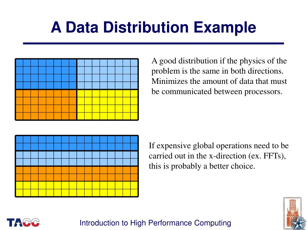 A Data Distribution Example