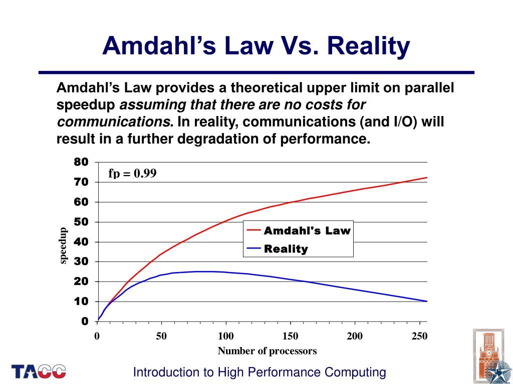 Amdahl's Law Vs. Reality