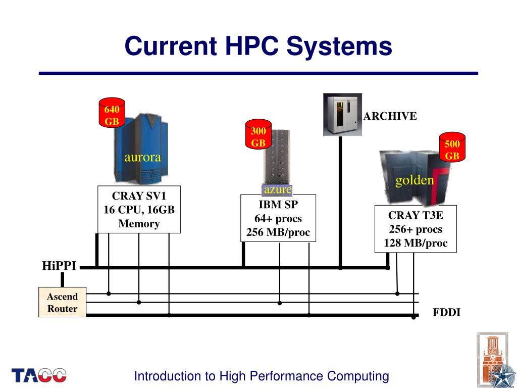 Current HPC Systems