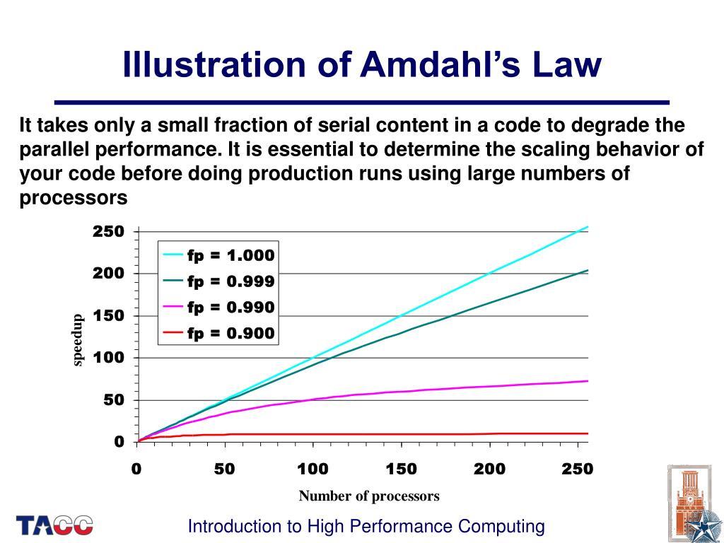 Illustration of Amdahl's Law