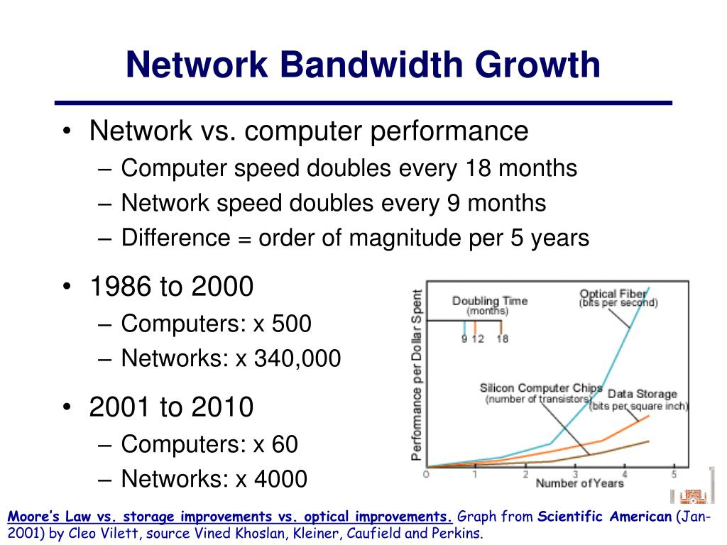 Network Bandwidth Growth
