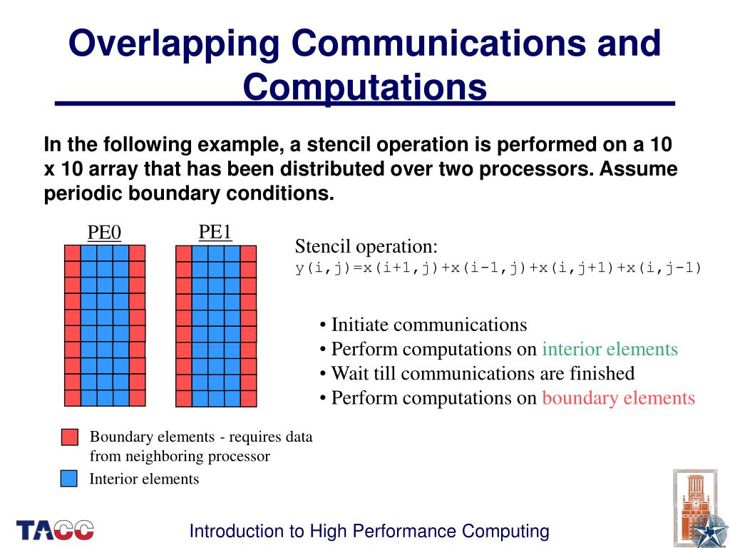Overlapping Communications and Computations