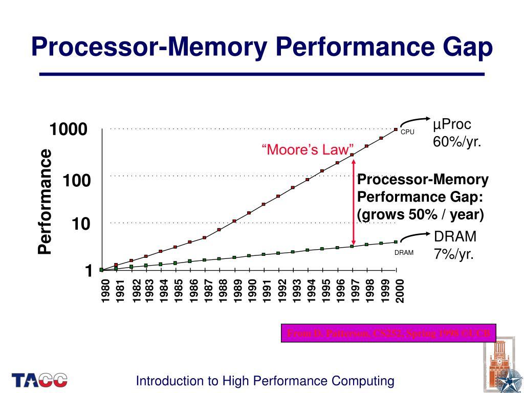 Processor-Memory Performance Gap