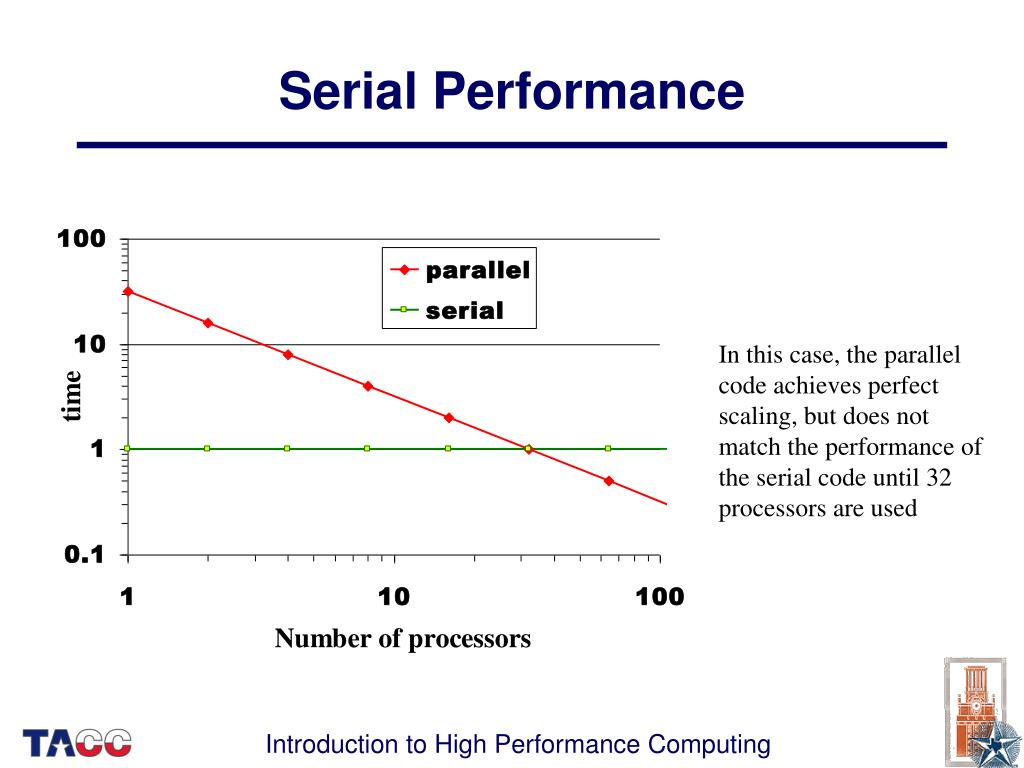 Serial Performance