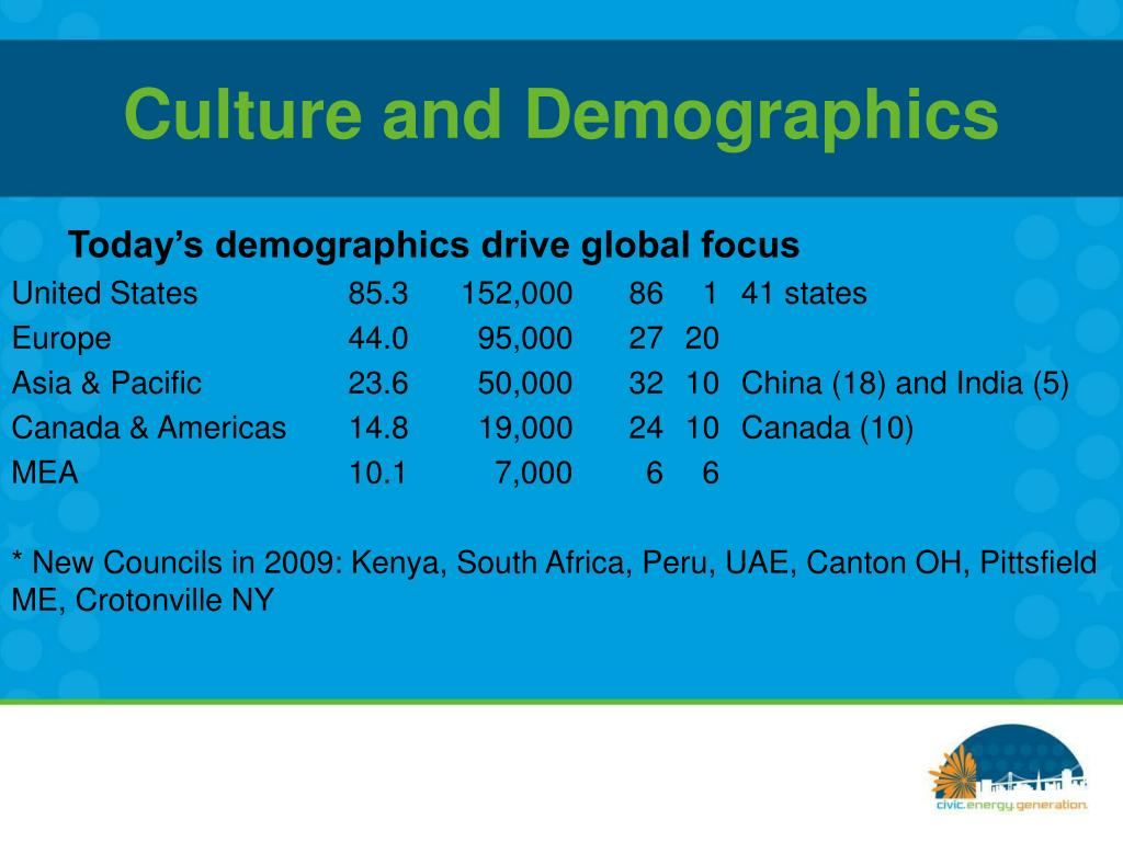 Culture and Demographics