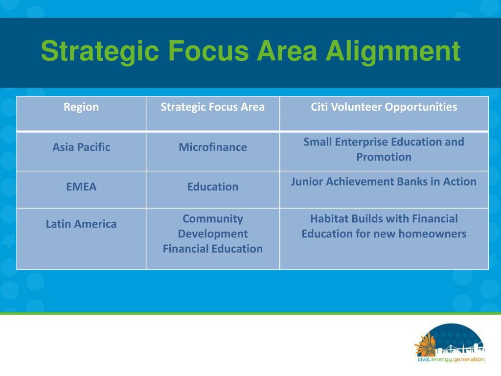 Strategic Focus Area Alignment